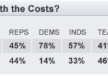 CBS/New York Times Poll on Medicare