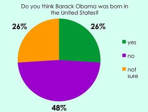 Iowa Poll shows 26% of Republicans there believe that Barack Obama was born in the United States